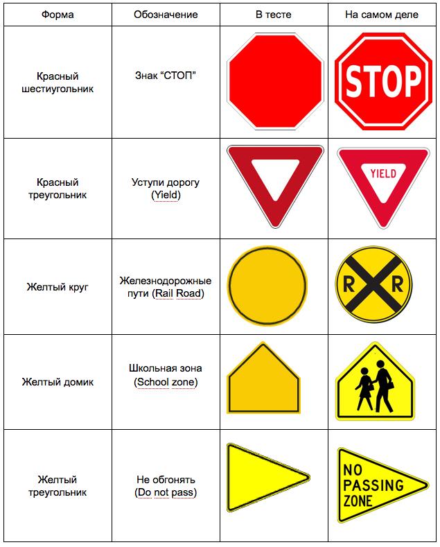 Знаки дорожного движения в США